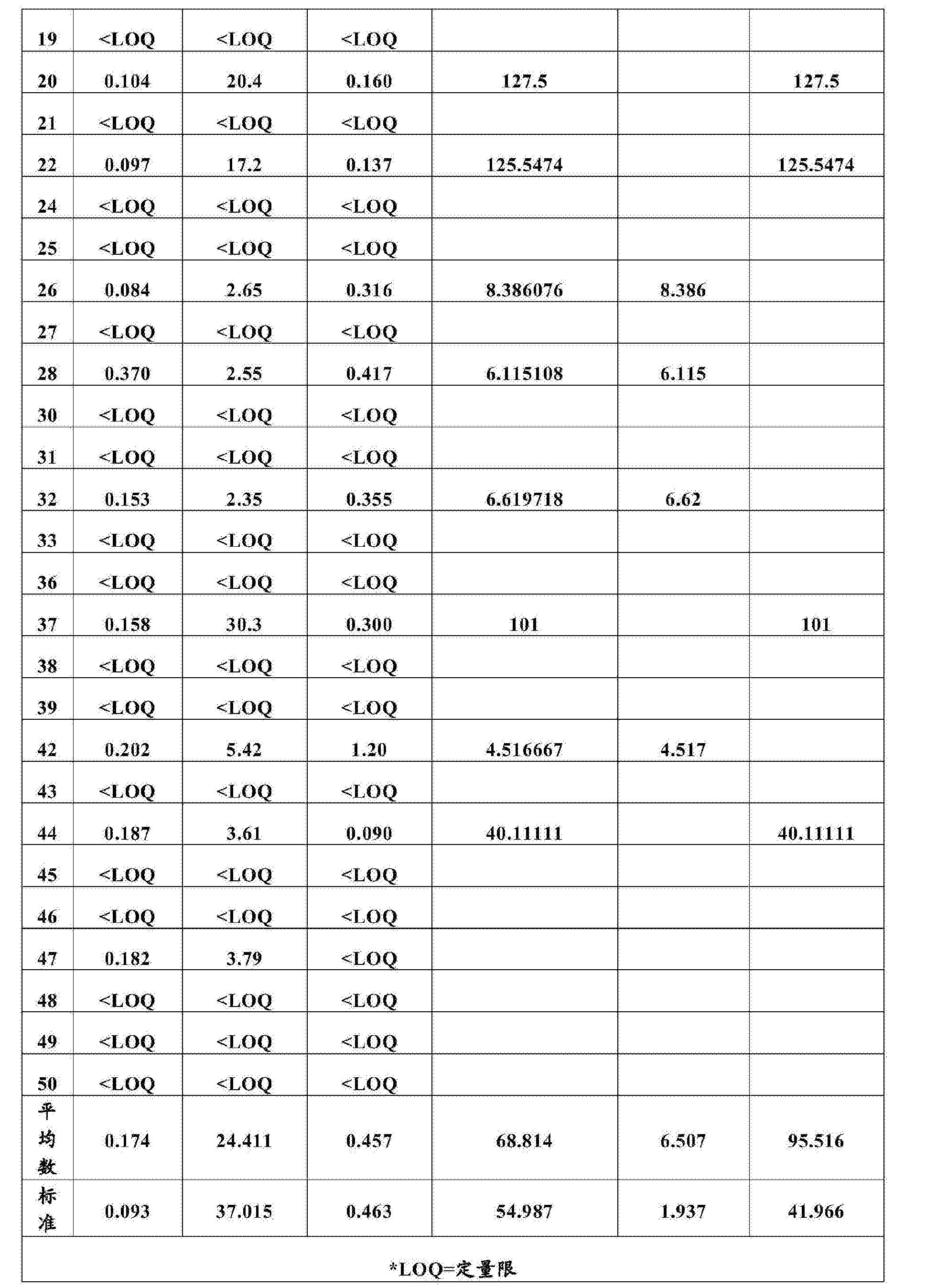 Figure CN103599588BD00281