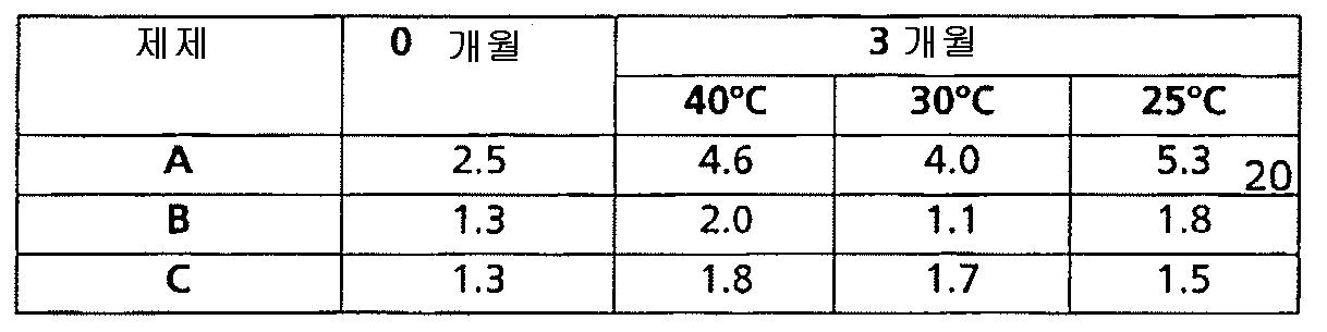 Figure 112011022962401-pat00015