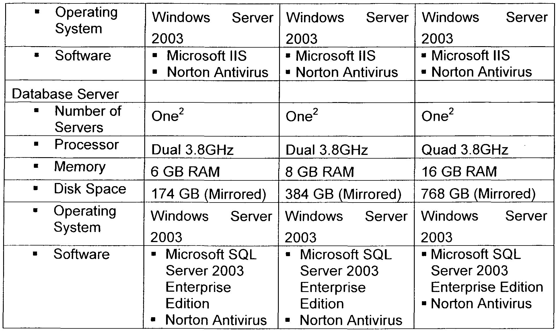 Windows server 2003 free download.