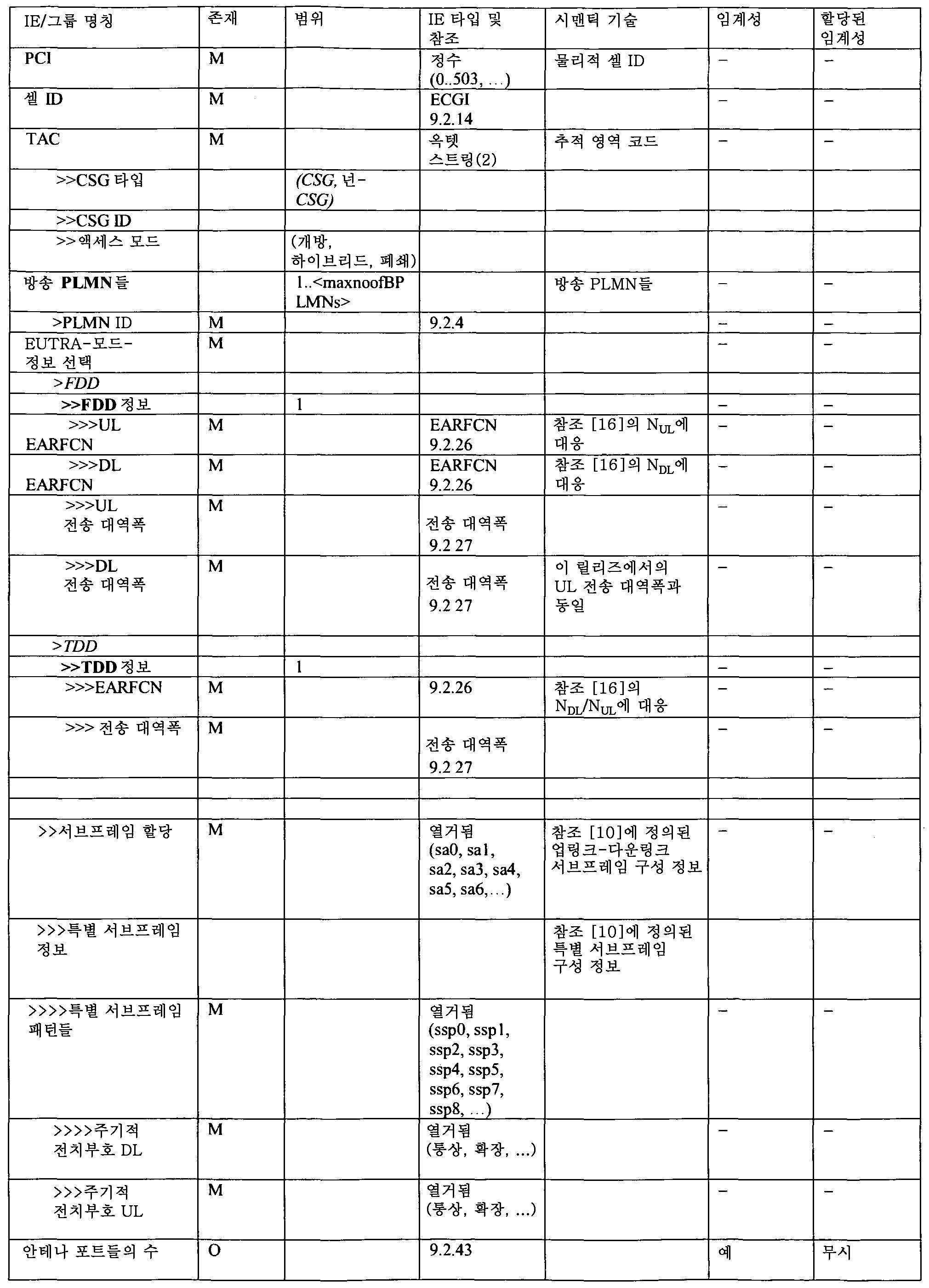 Figure 112012012836131-pct00006