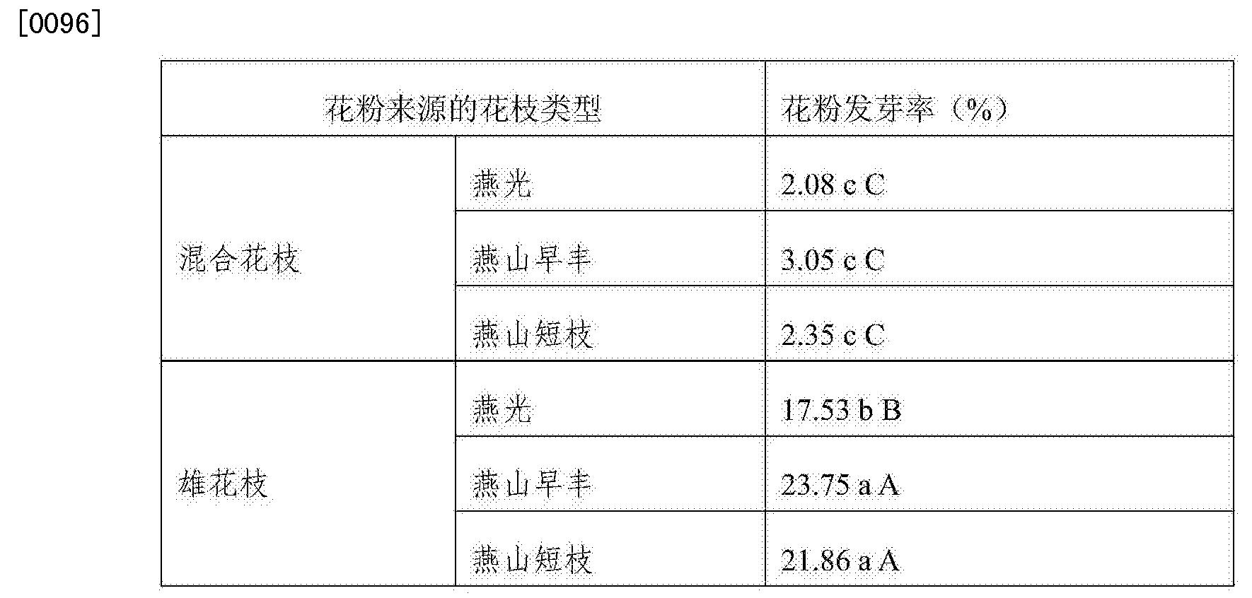 Figure CN105265304AD00081