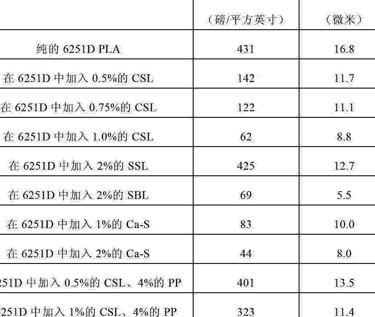 Figure CN102753745AD00661