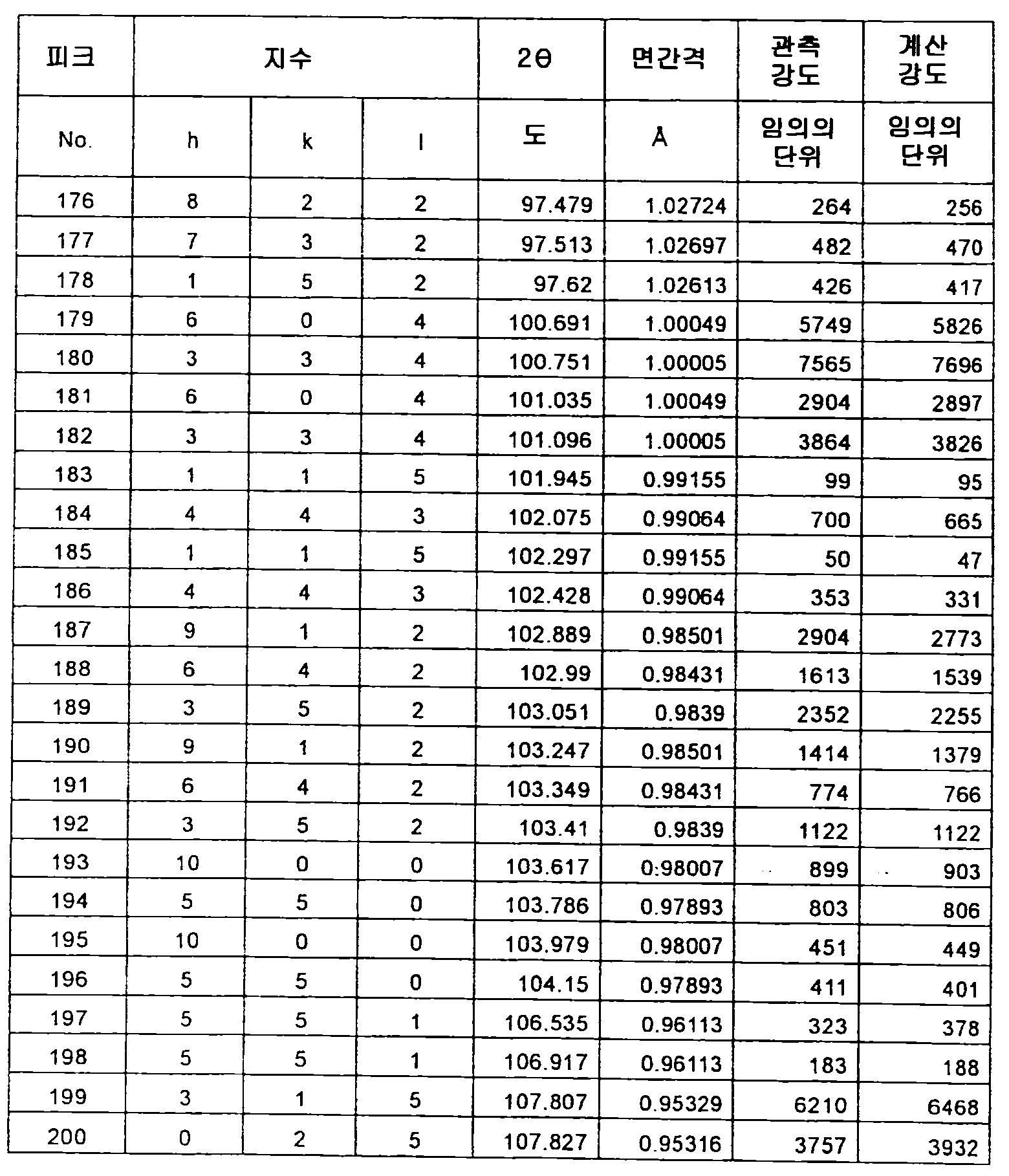 Figure 112012500366502-pct00058