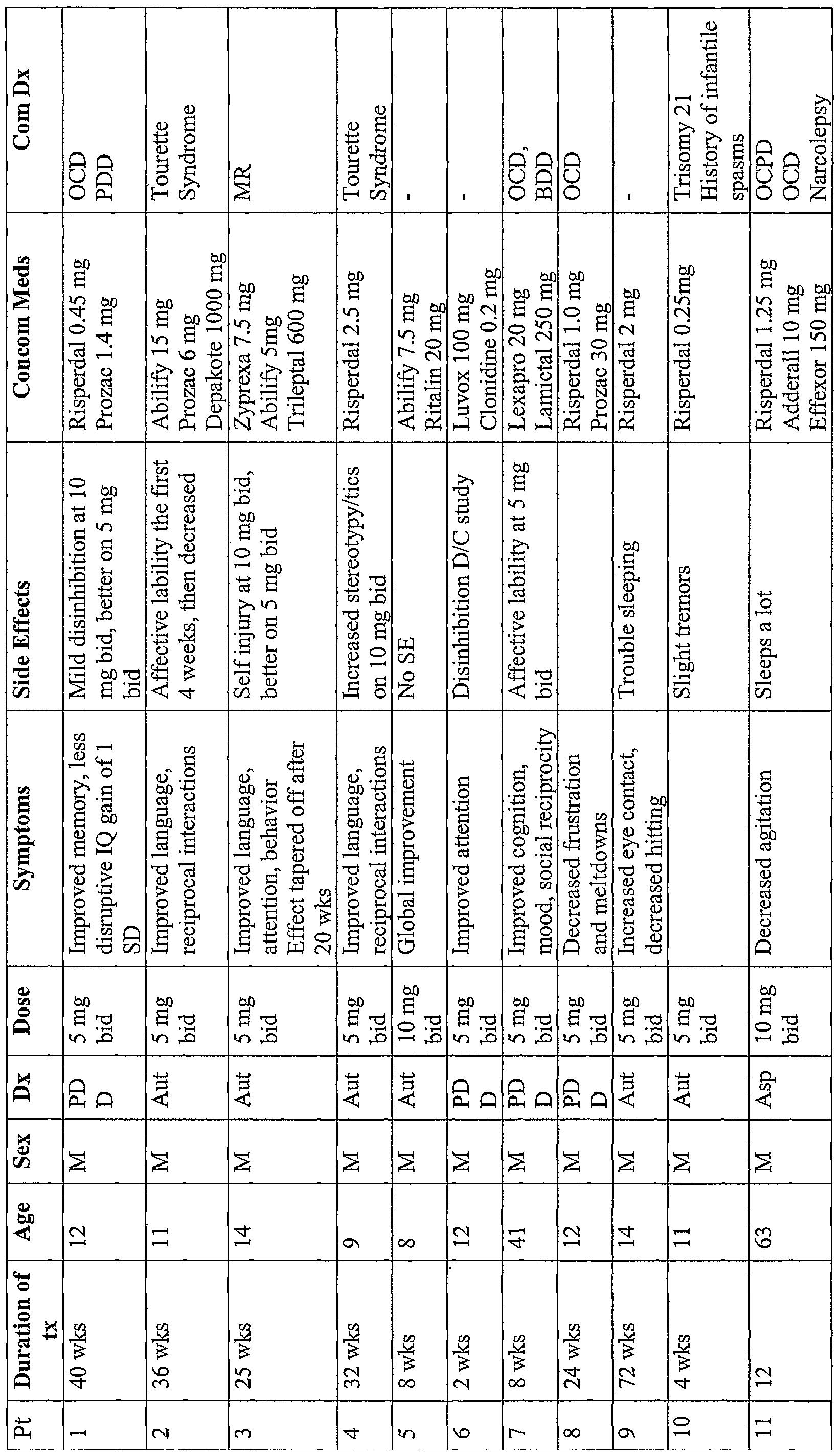 WO2006034187A2 - Use of memantine (namenda) to treat autism