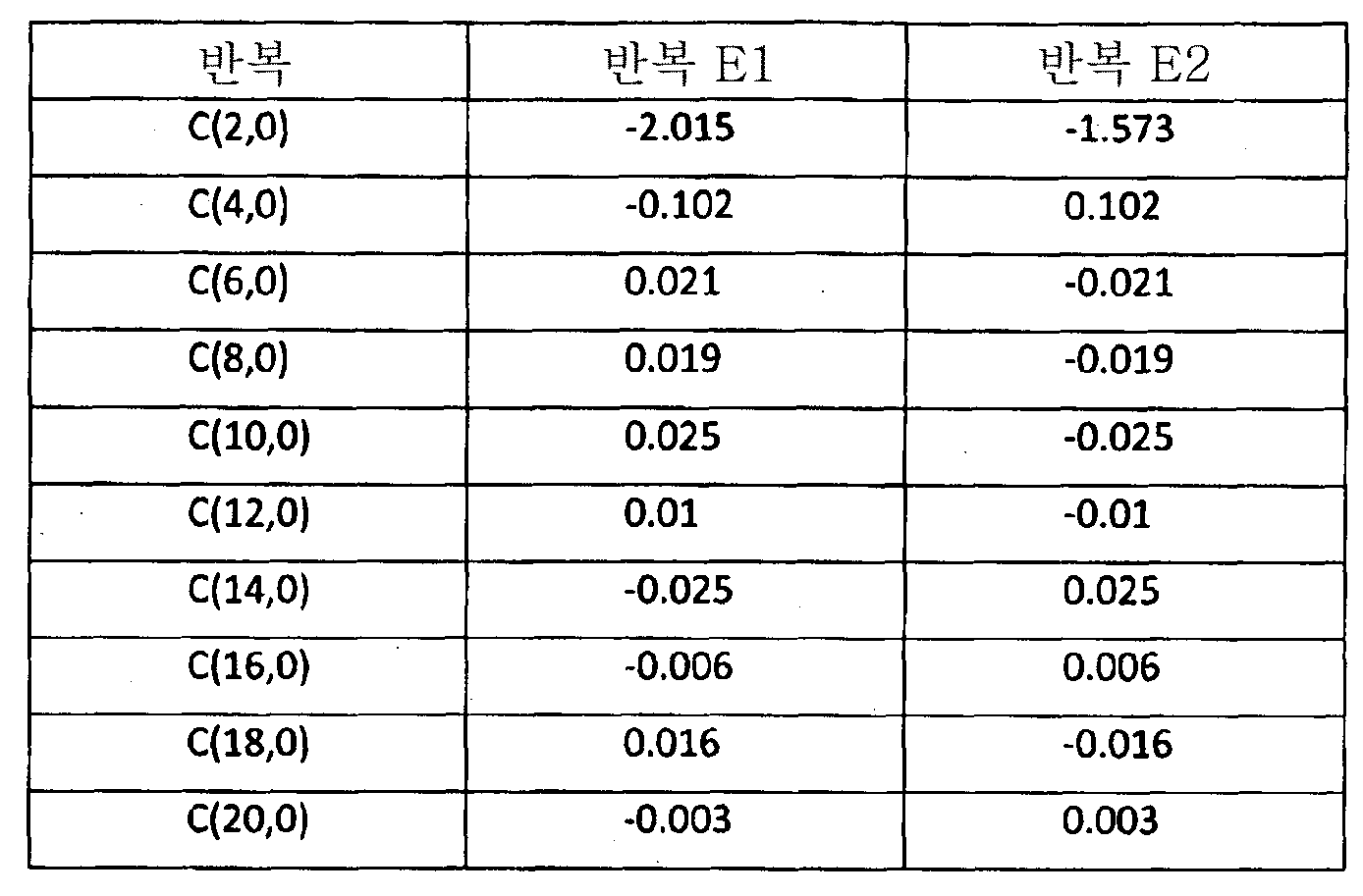 Figure 112014105016158-pct00020