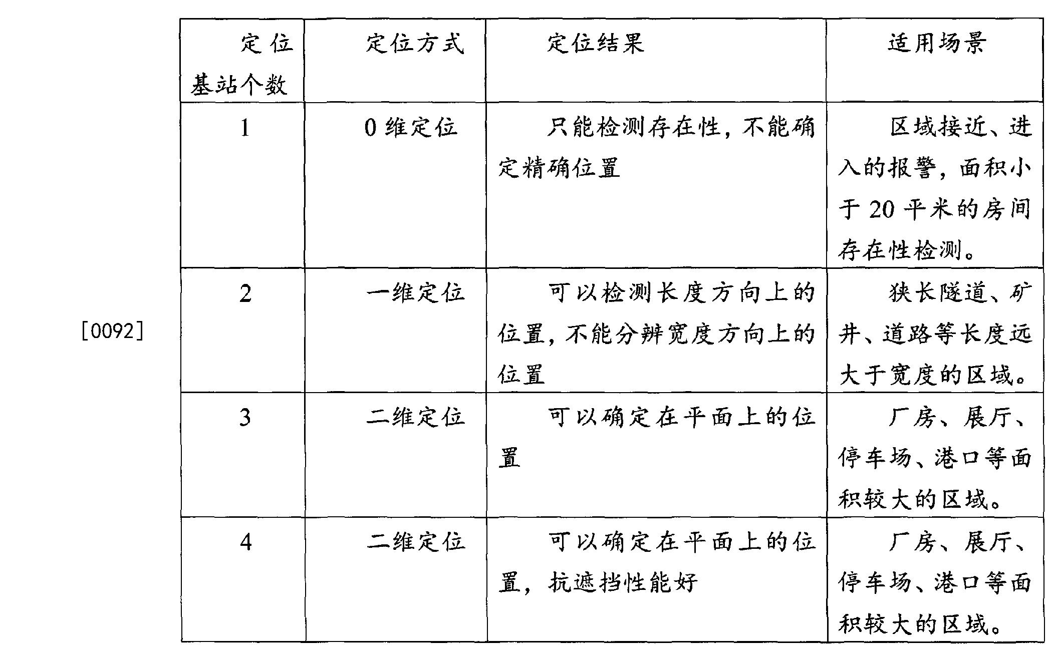 Figure CN106304332AD00101
