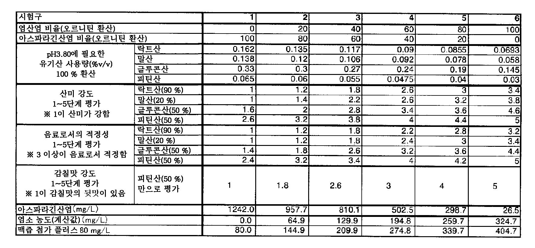 Figure 112012062296934-pct00002