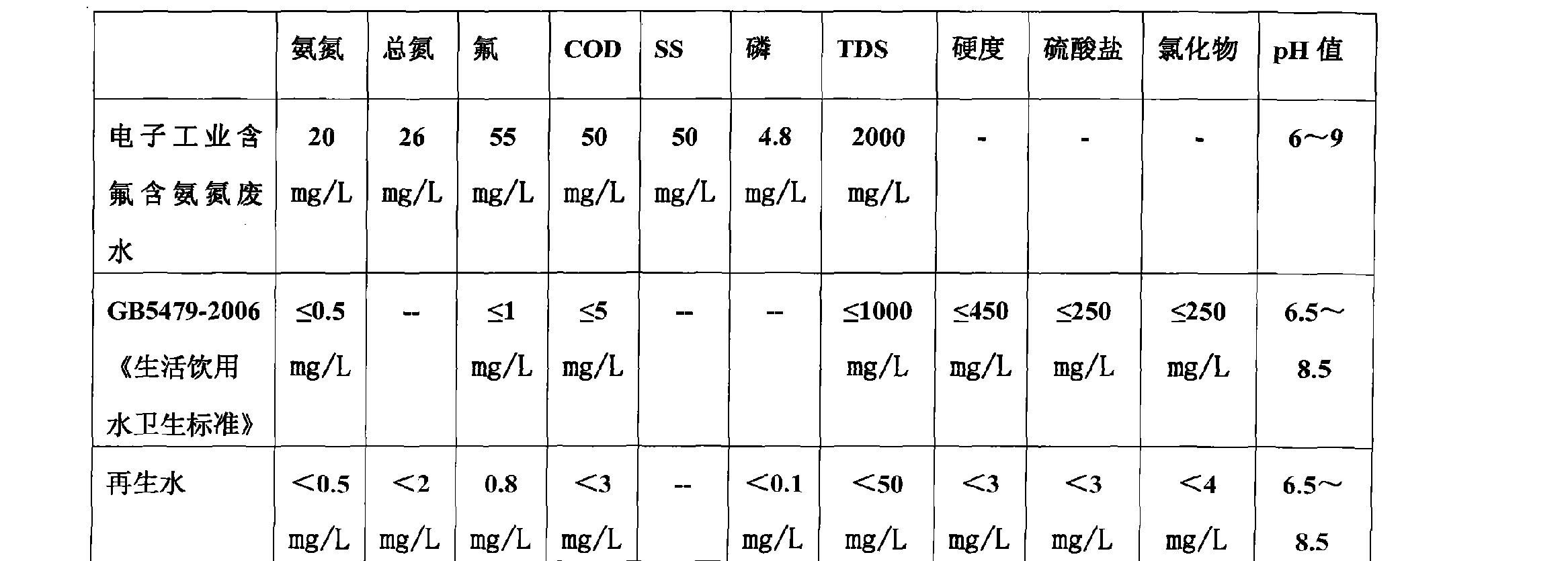 Figure CN102126798BD00091