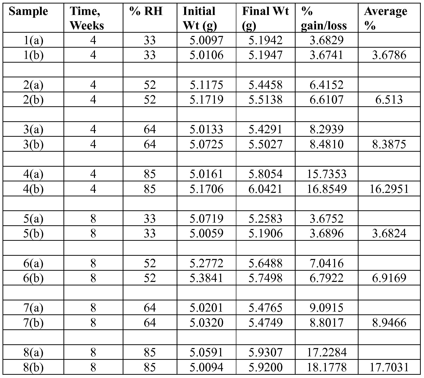WO2007124427A2 - Crisps having a high dietary fiber content