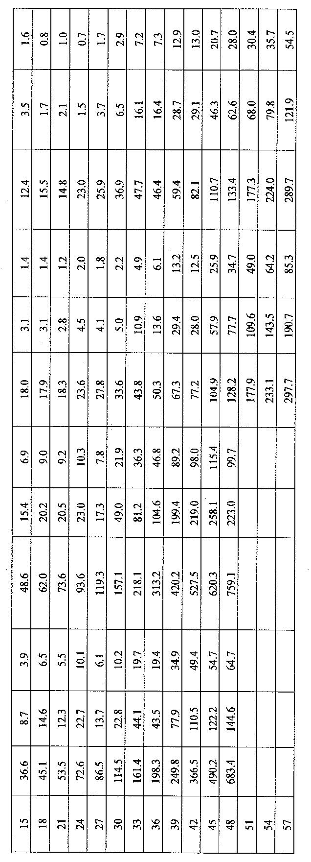 Figure 112006002609489-pct00032
