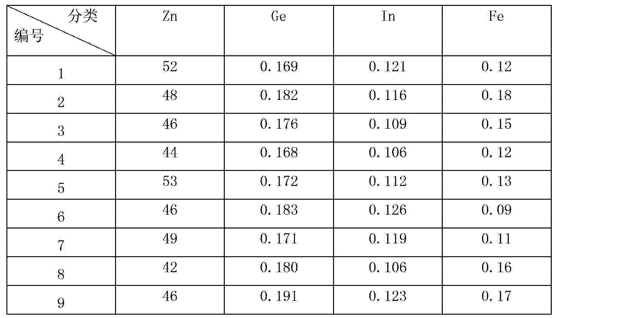 Figure CN102766765AD00081