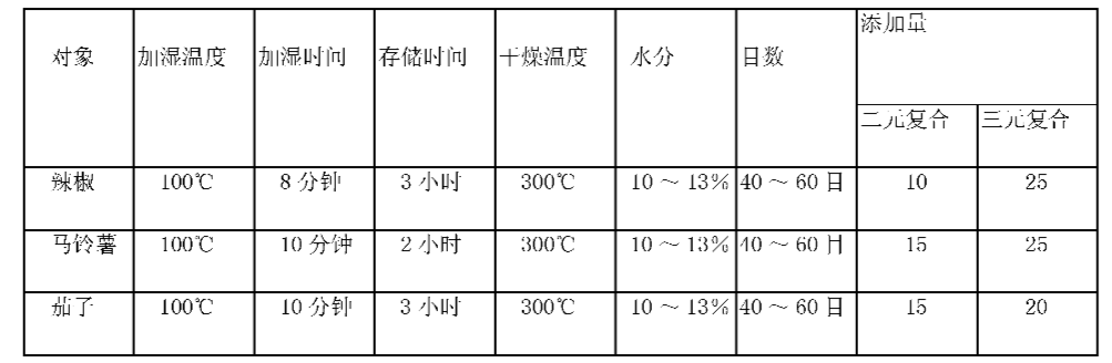 Figure CN1864567BD00051