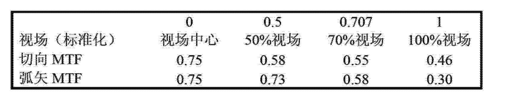 Figure CN103081458AD00141