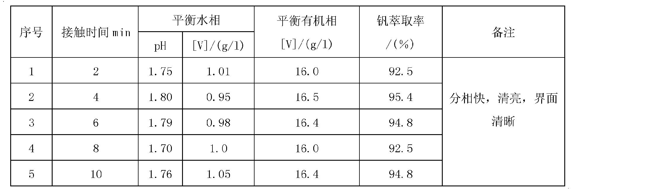 Figure CN102154550AD00072