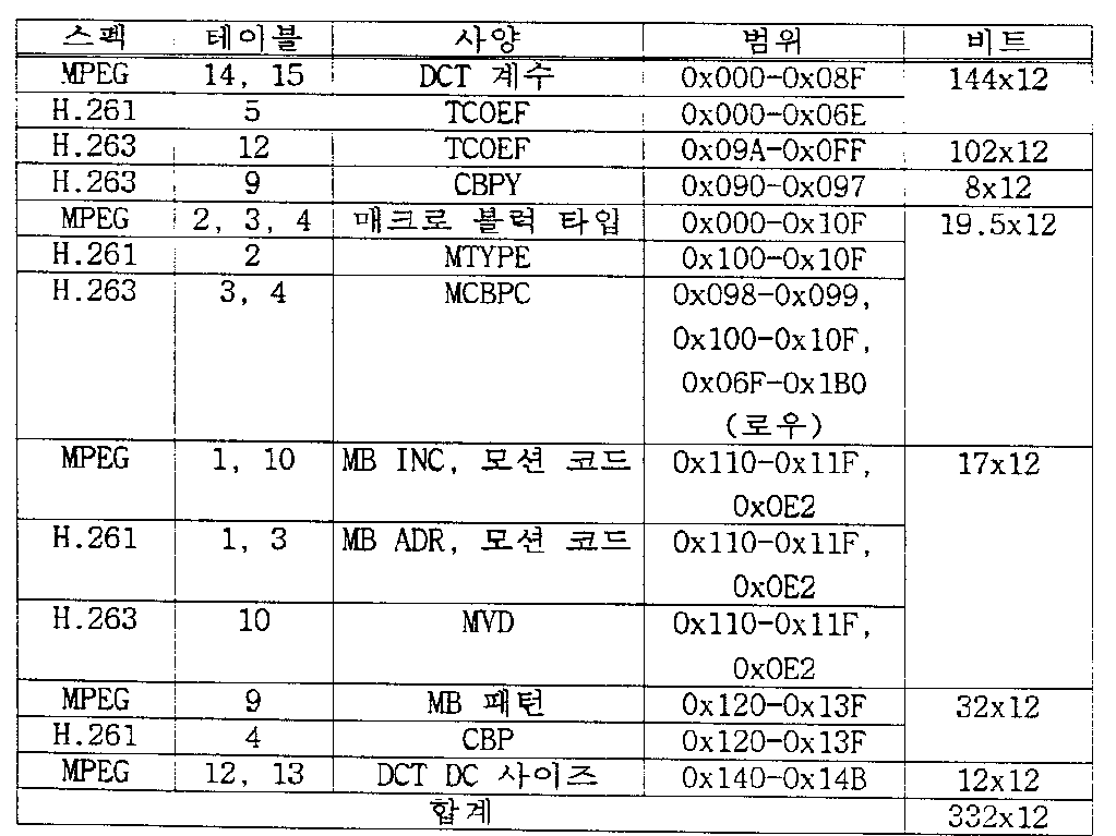 Figure kpo00082