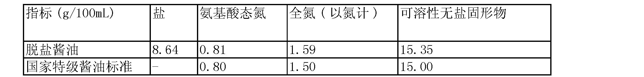 Figure CN101352228BD00061