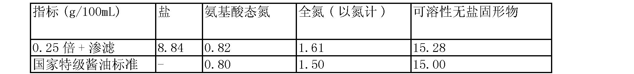 Figure CN101352228BD00062