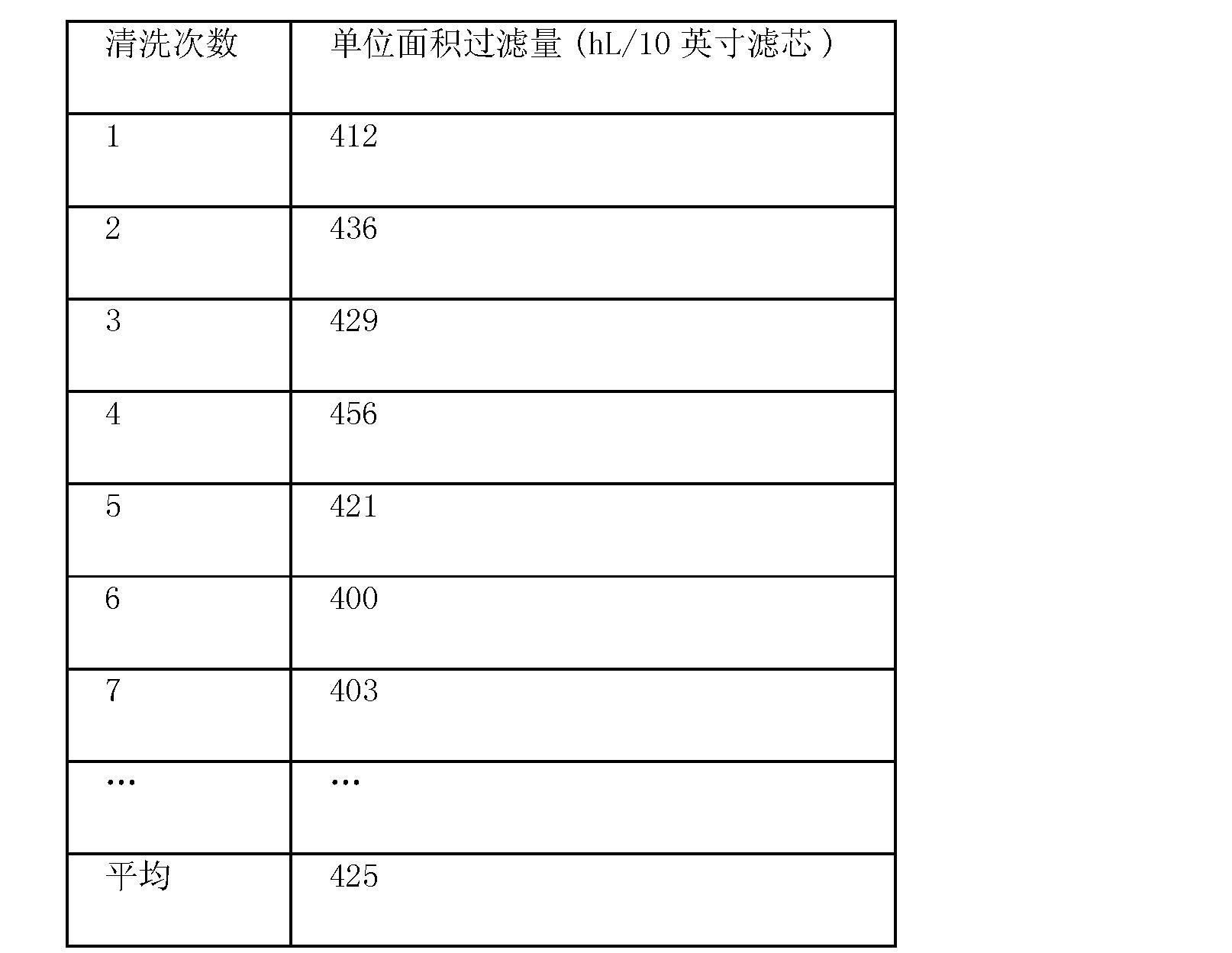 Figure CN102492663BD00081