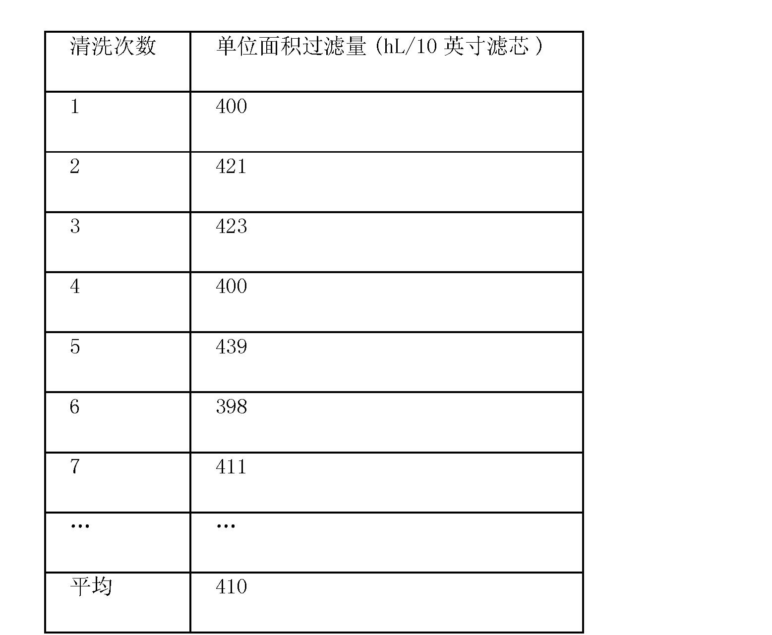 Figure CN102492663BD00101