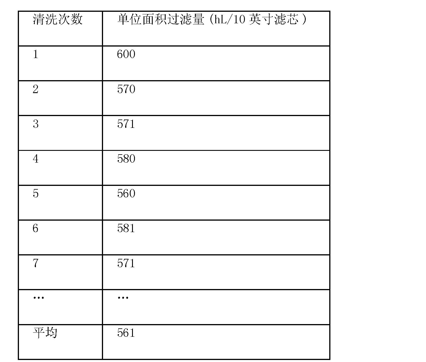 Figure CN102492663BD00122