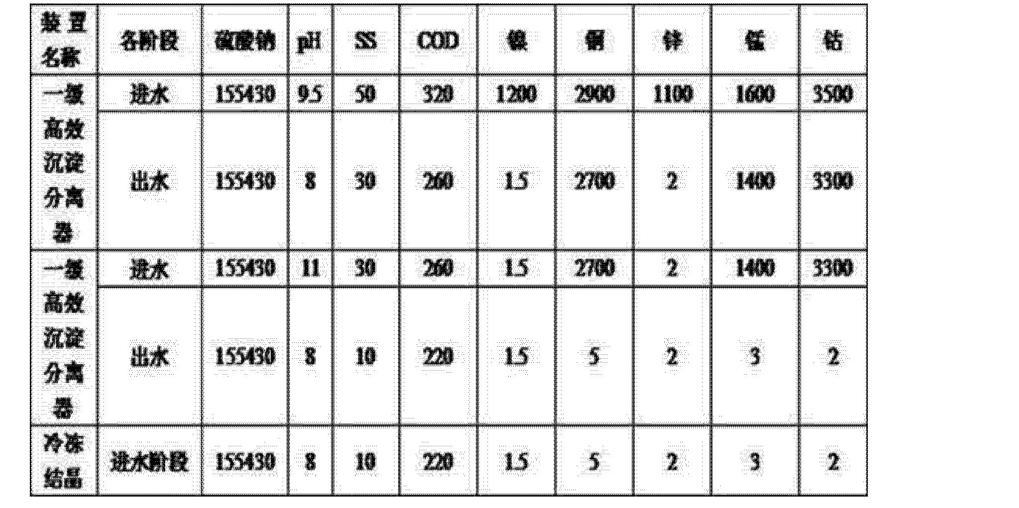 Figure CN104803530AD00061