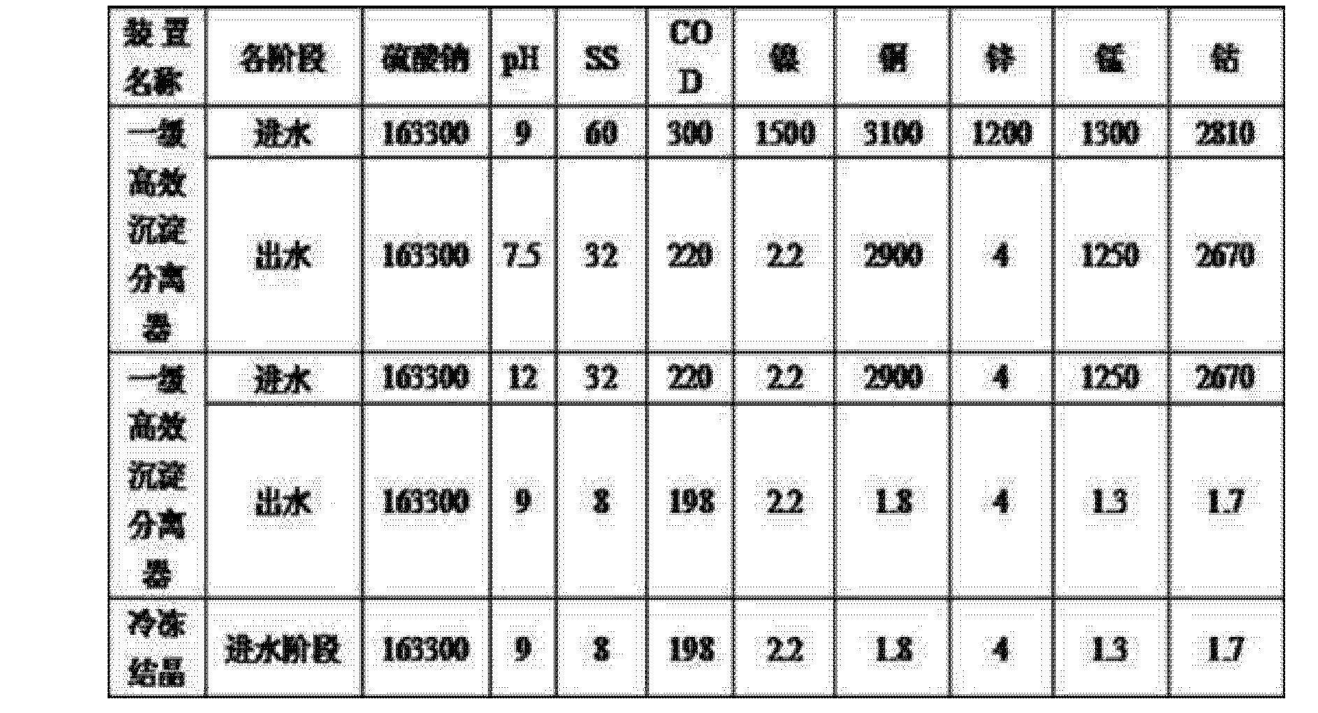 Figure CN104803530AD00071