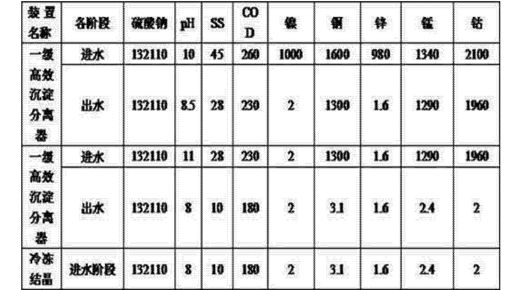 Figure CN104803530AD00081