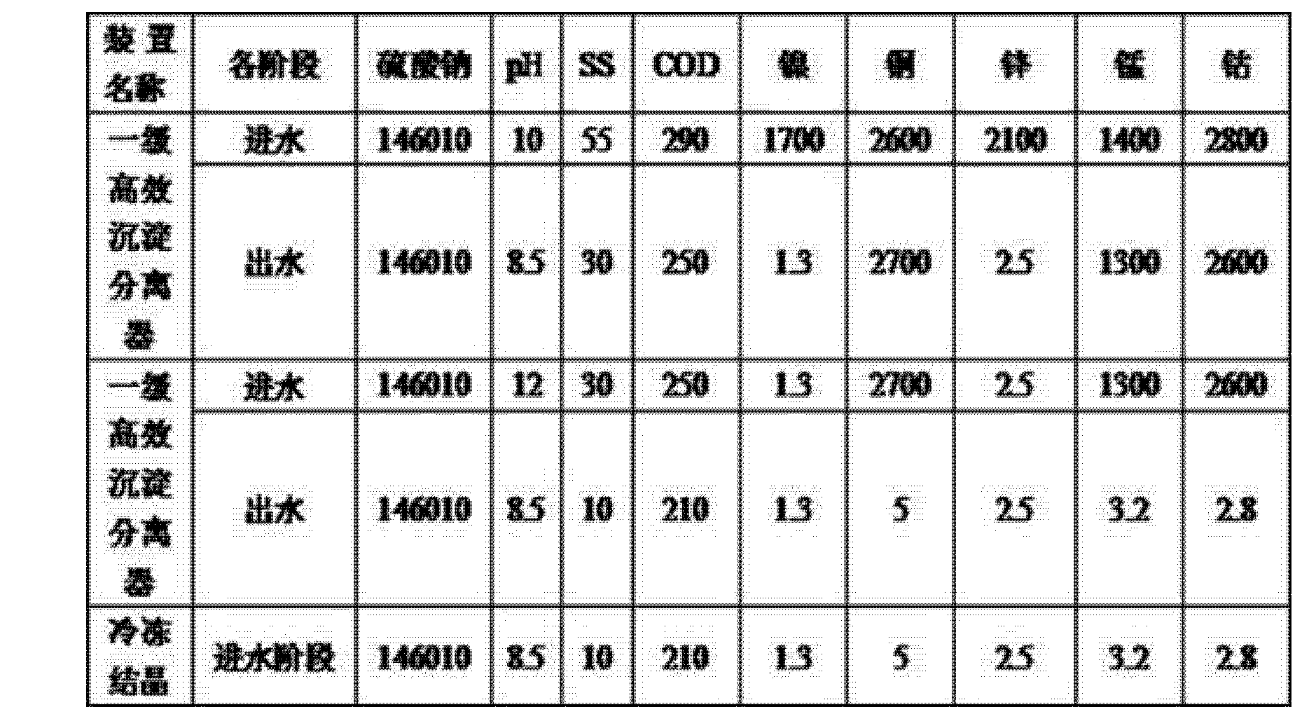 Figure CN104803530AD00091