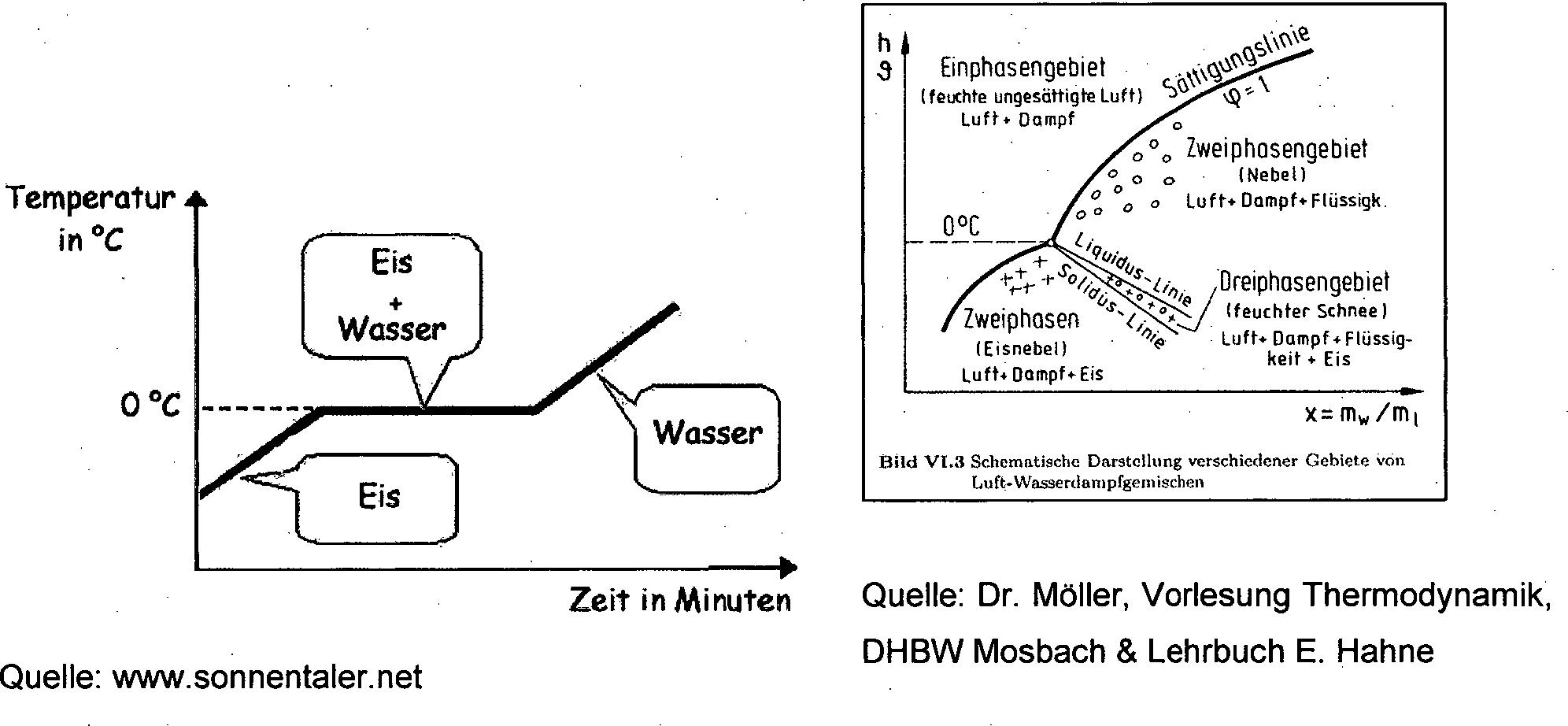 Schön Schematisches Diagramm Des Sonnenkollektors Zeitgenössisch ...