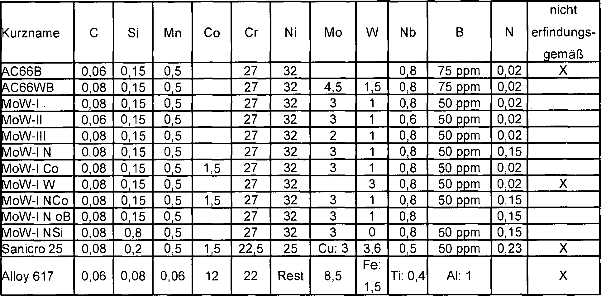 Messer Stahl Härte Tabelle