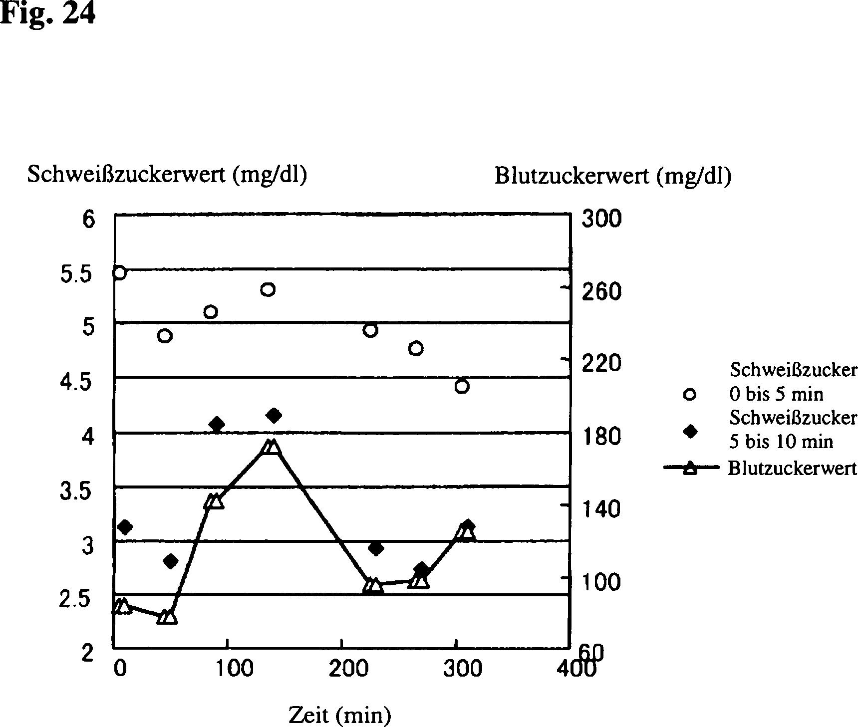 Patent DE112008003034B4 - Einrichtung und Verfahren zur exakten Messung der Konzentration eines ...