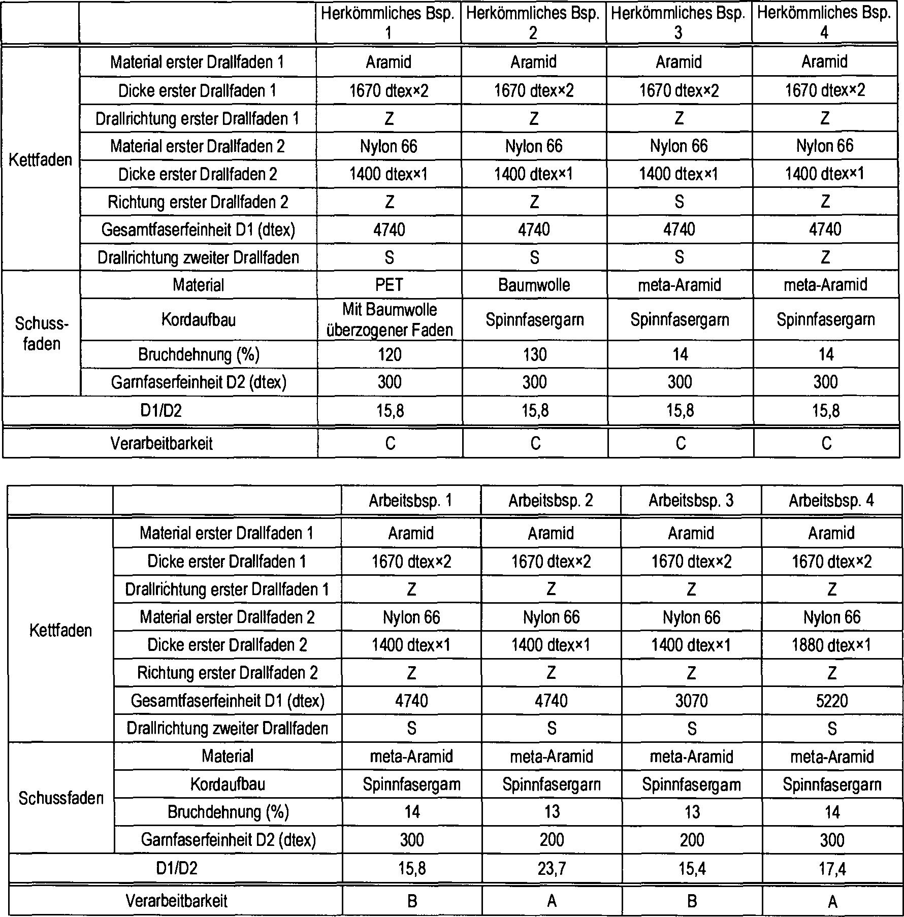 Tolle Seilanhebungstabelle Zeitgenössisch - Der Schaltplan ...