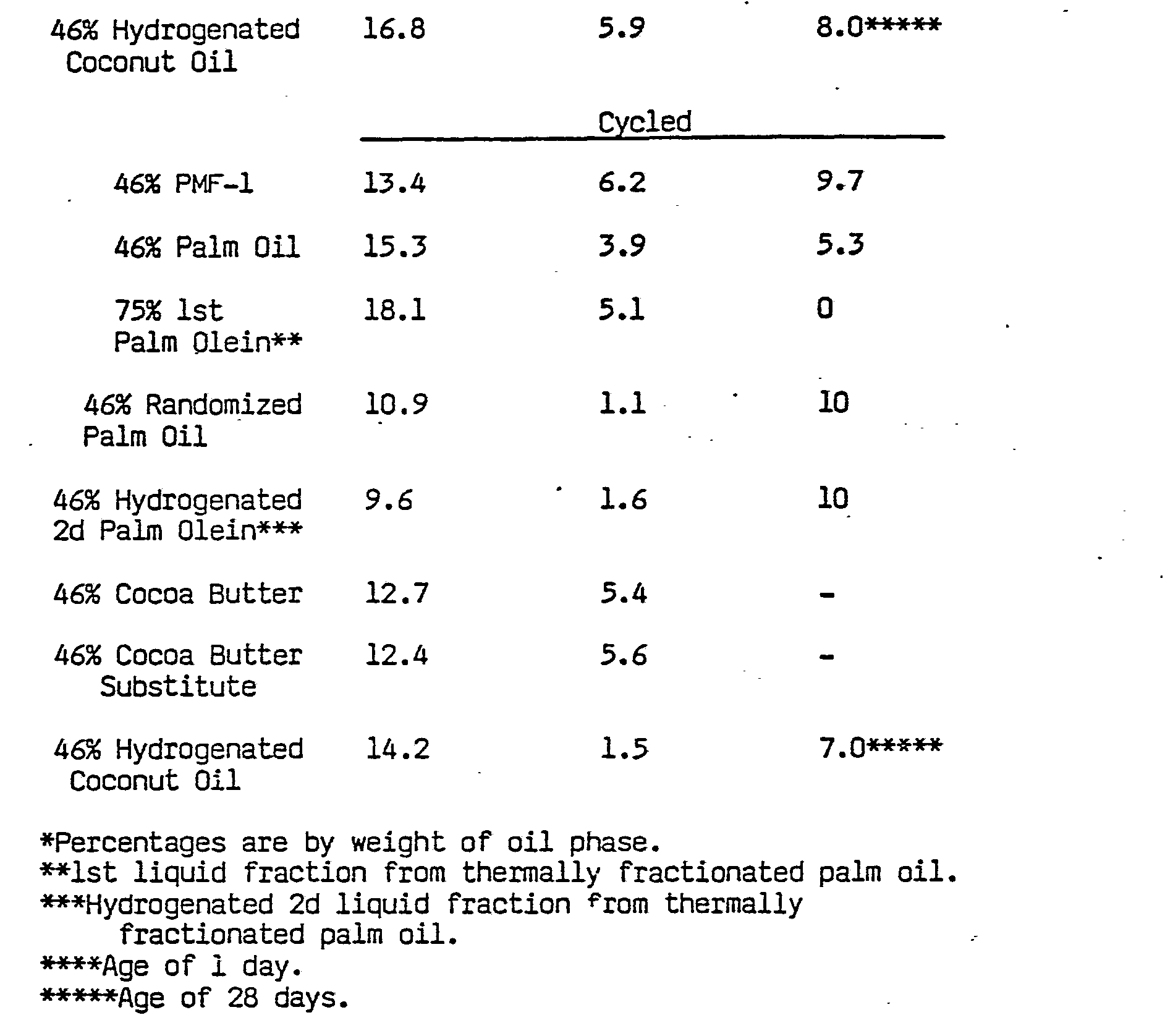 Ep0078568a2 structural fat use thereof in margarine oil products figure imgb0020 nvjuhfo Images