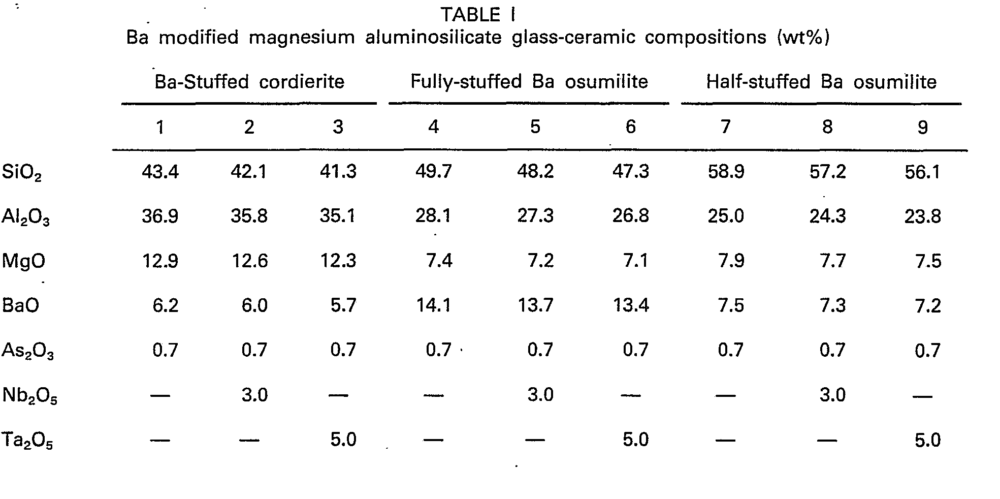 Ep0126017b1 High Strength Thermally Stable Magnesium