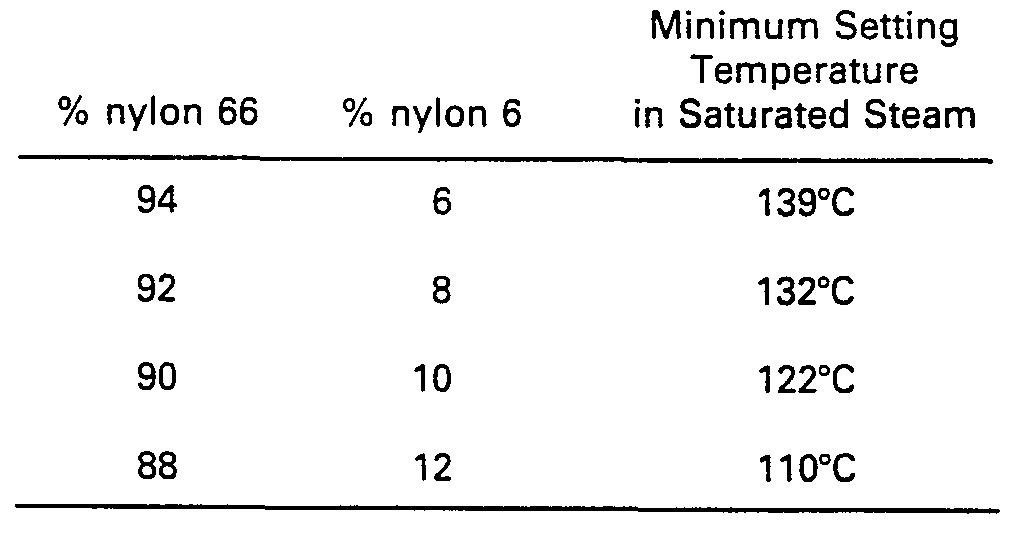 Heat Setting Nylon Fibers Are 81