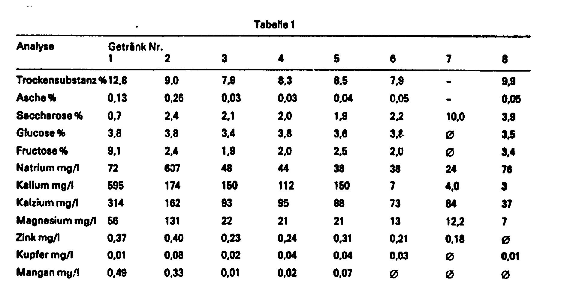 Getränke zusatzstoffe tabelle – Gesunde Ernährung Lebensmittel