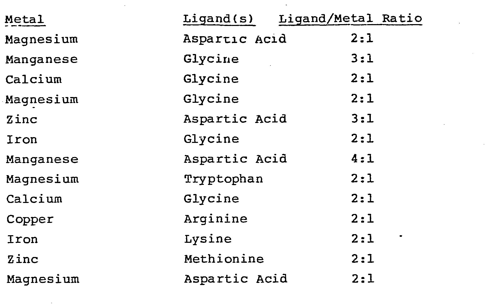 Pure Amino Acid Chelates