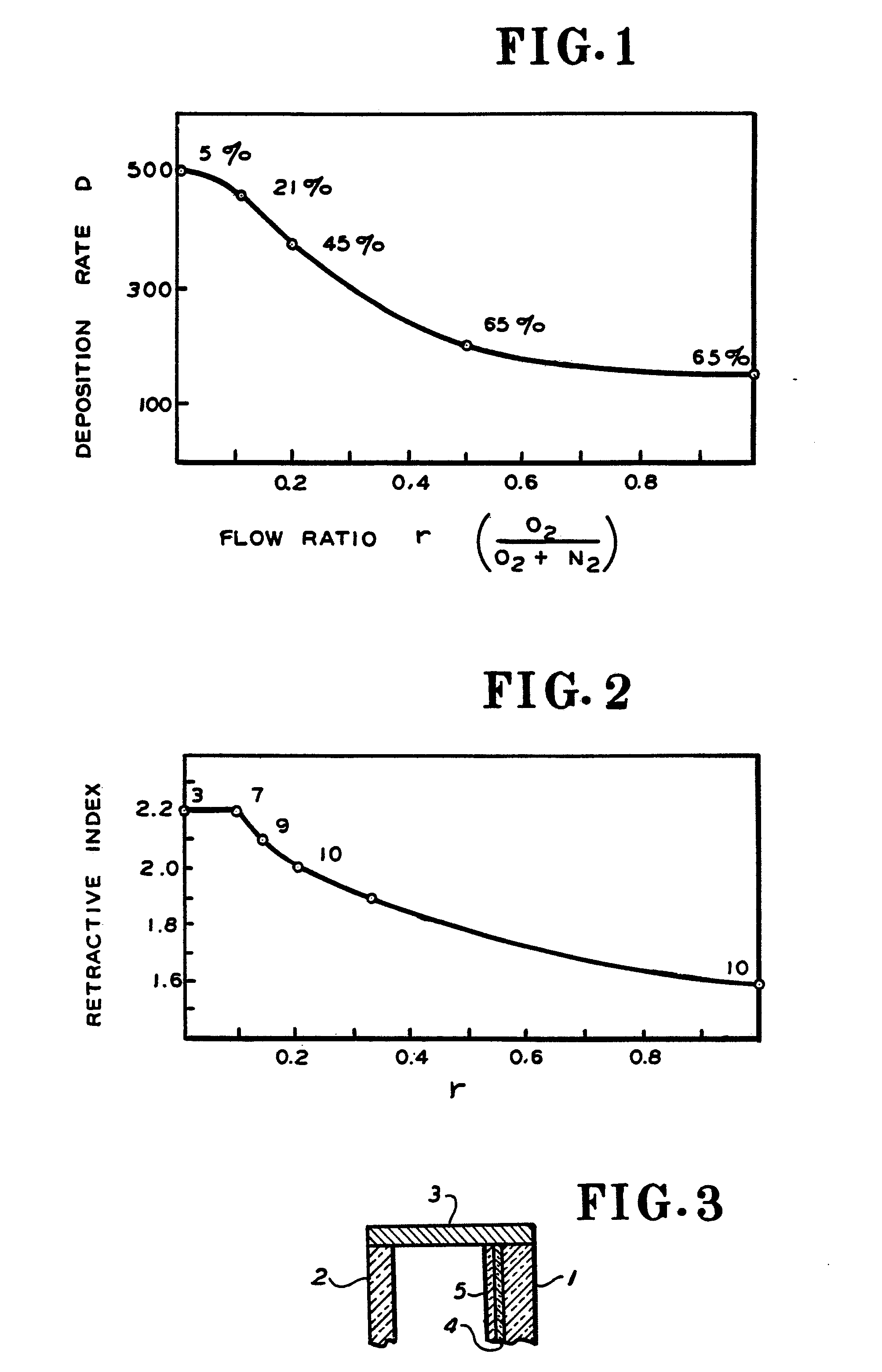 Patent EP A1 Transparent coatings by reactive sputtering