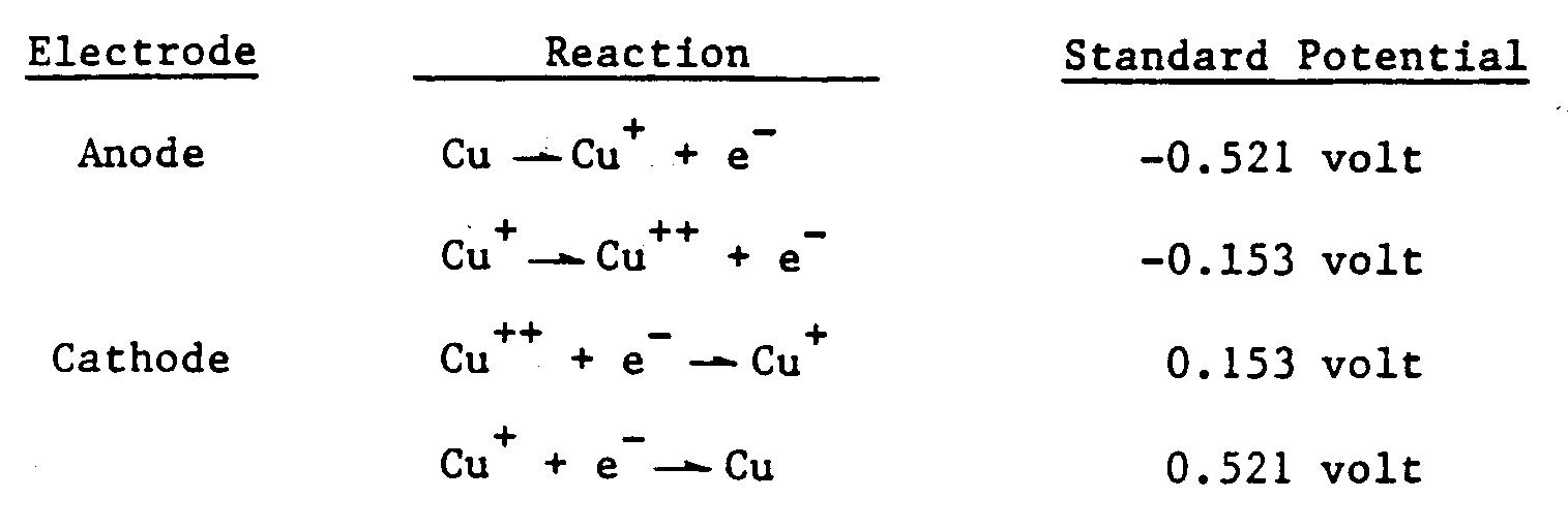 handbook of half-cell reactions