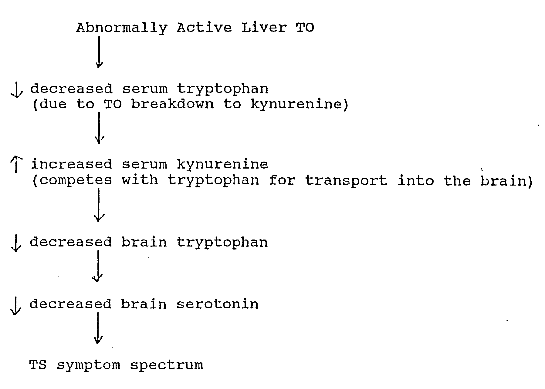 Patent EP A2 Tourette syndrome autism and associated