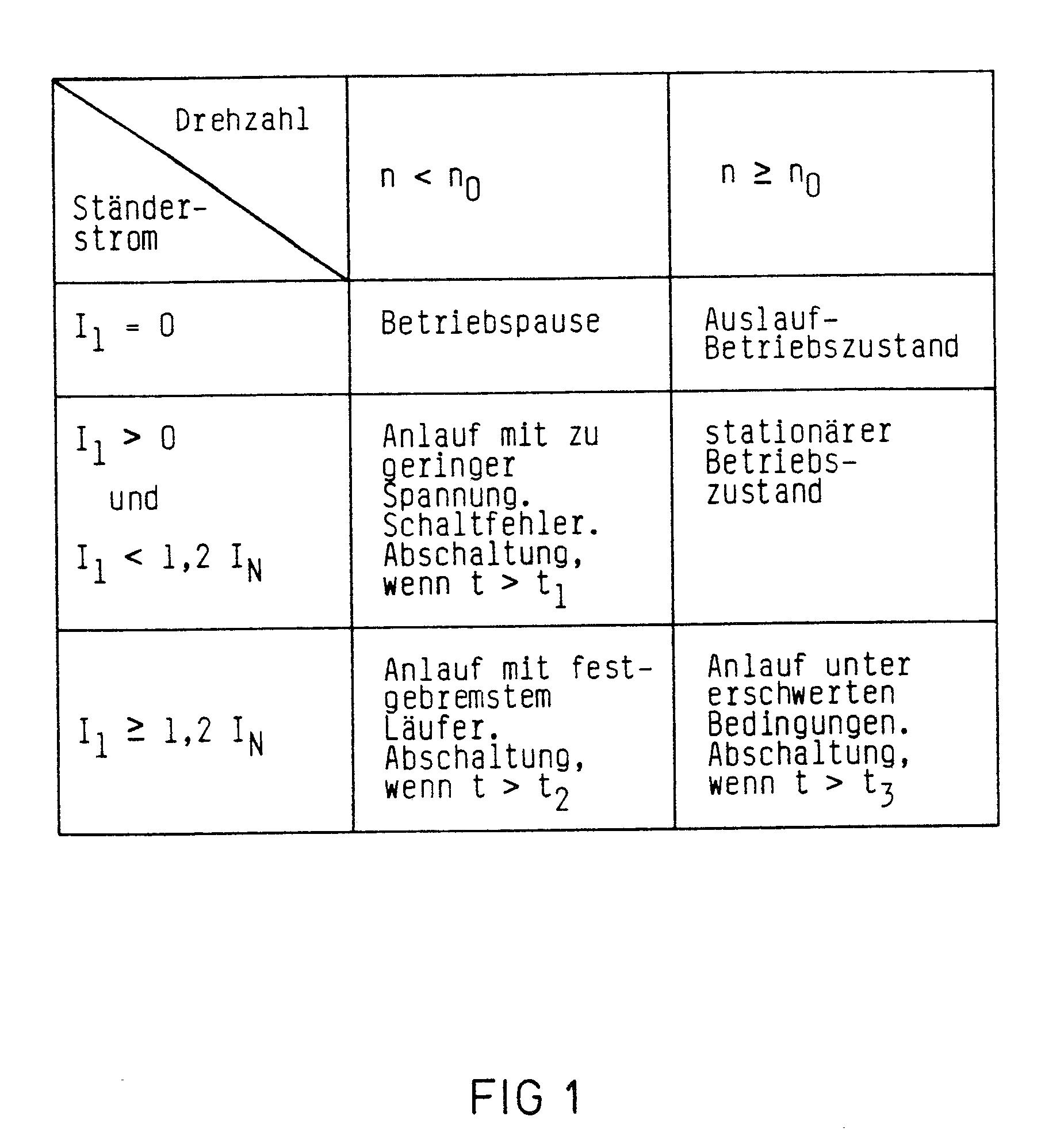 Patent EP0332568A1 - Betriebsverfahren und Steuerschaltung zur ...