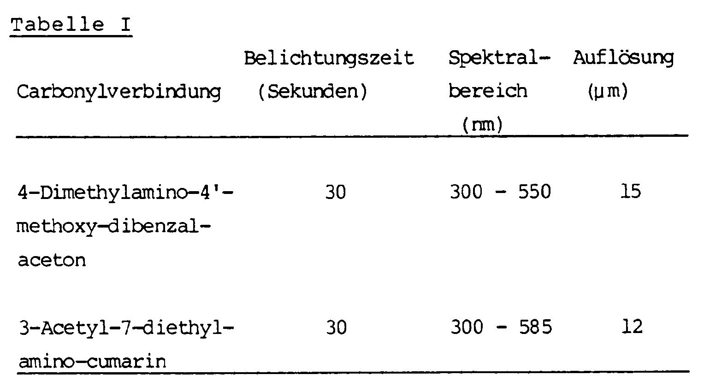Fein Unit Testvorlage Zeitgenössisch - Entry Level Resume Vorlagen ...