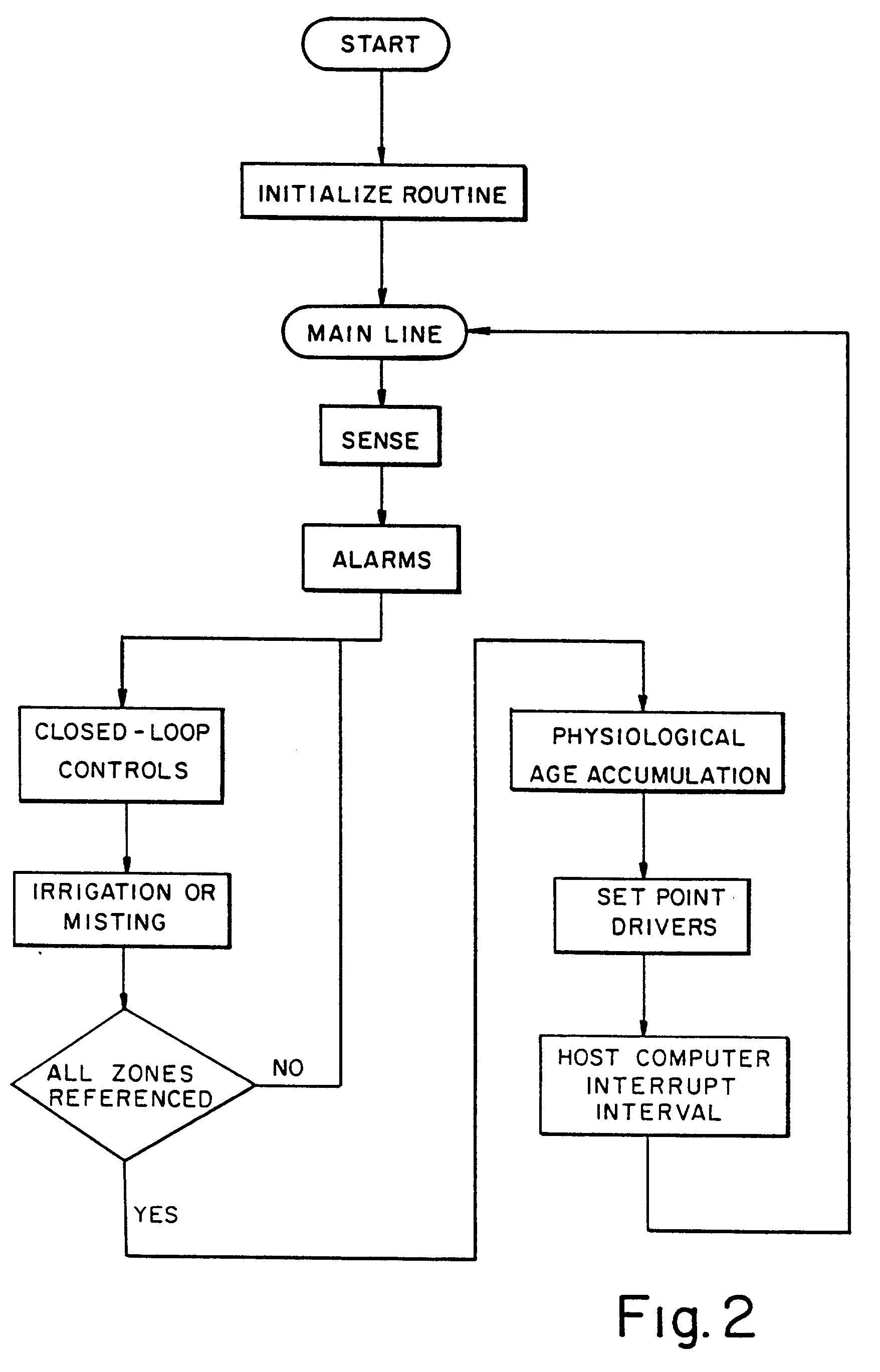 Patent Ep0380734b1 Greenhouse Irrigation System Based