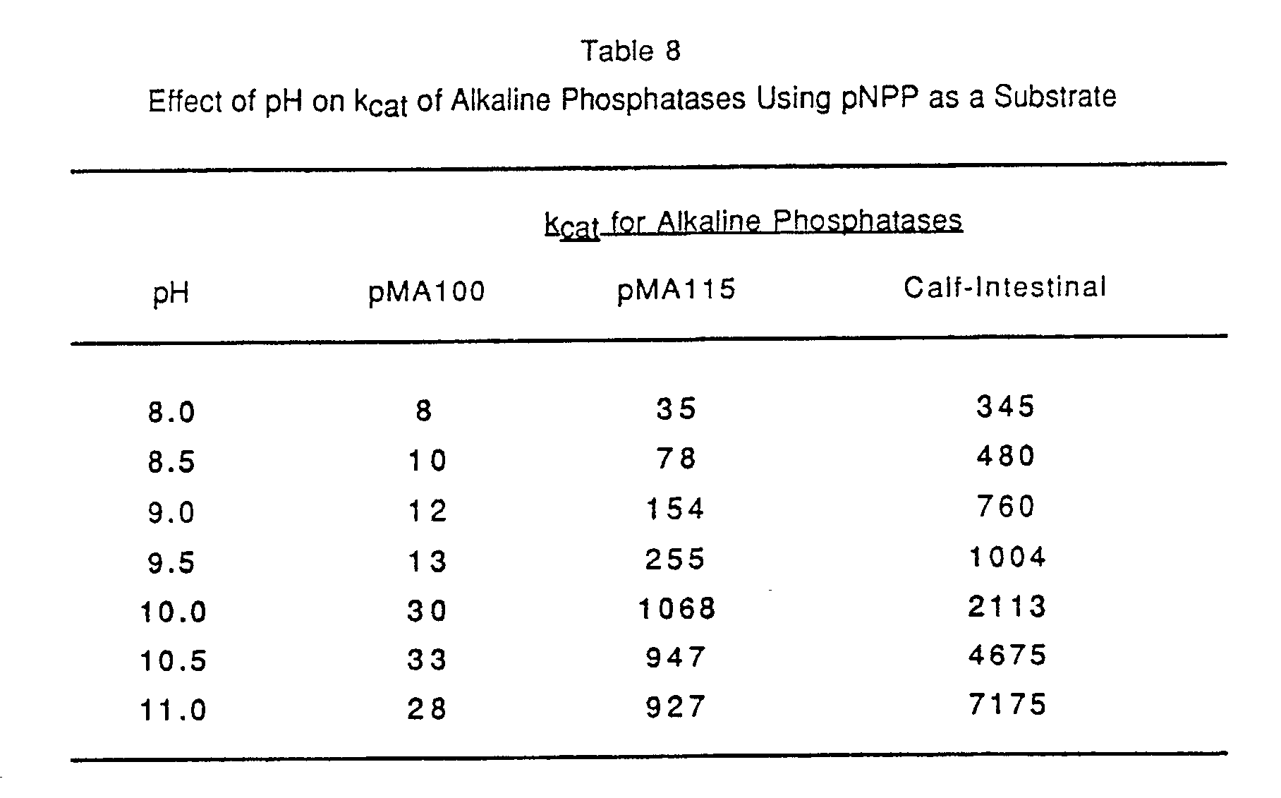 effects of substrate concentration on alkaline phosphatase activity
