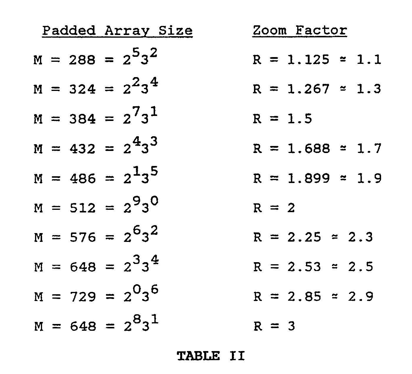 worksheet List Of Factors patent ep0447039a2 resizing mri images using fourier assuming n 256 the following table ii below lists all of possible zoom factors r 1 3 and corresponding subset even inte