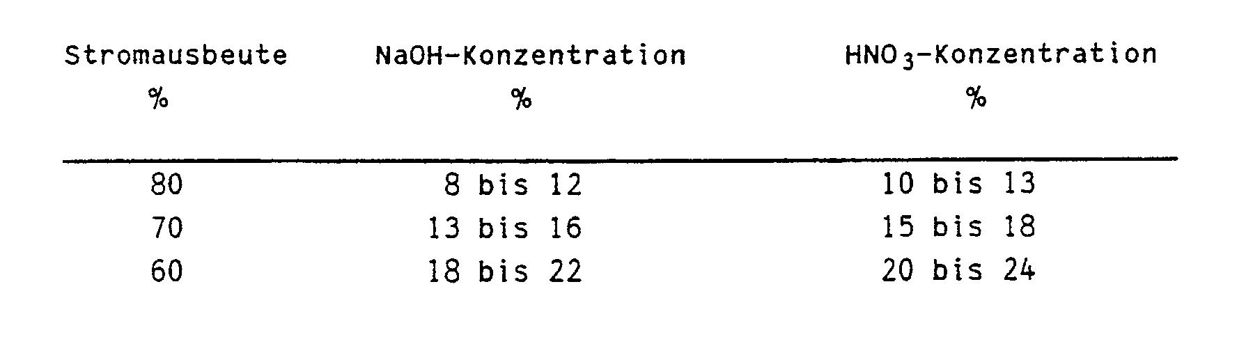eisenpartikel auflösen durch hno3