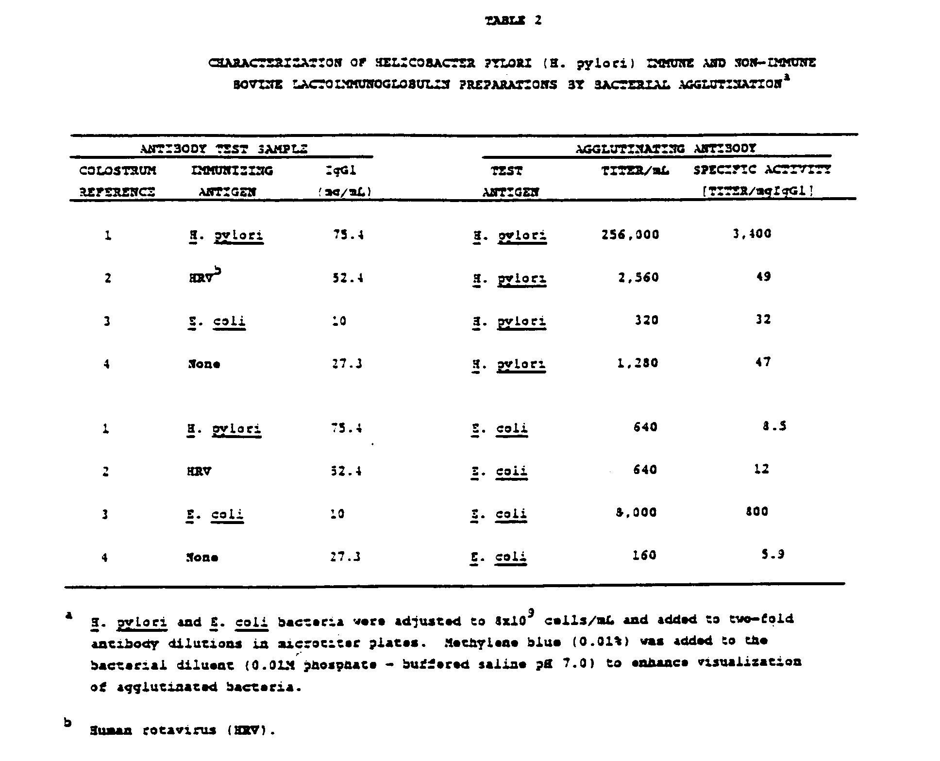 immunoglobulin chart