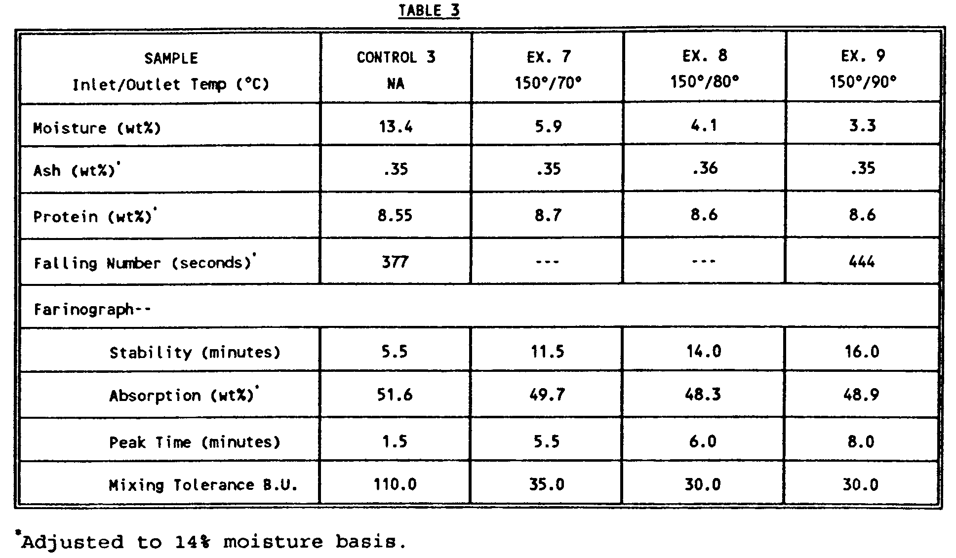 What is the normal range for an amylase test?