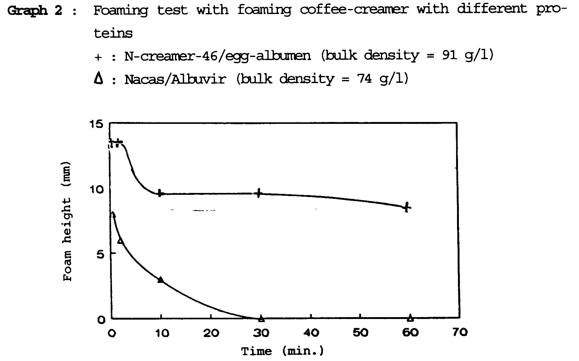 lactose intolerance graph - photo #33