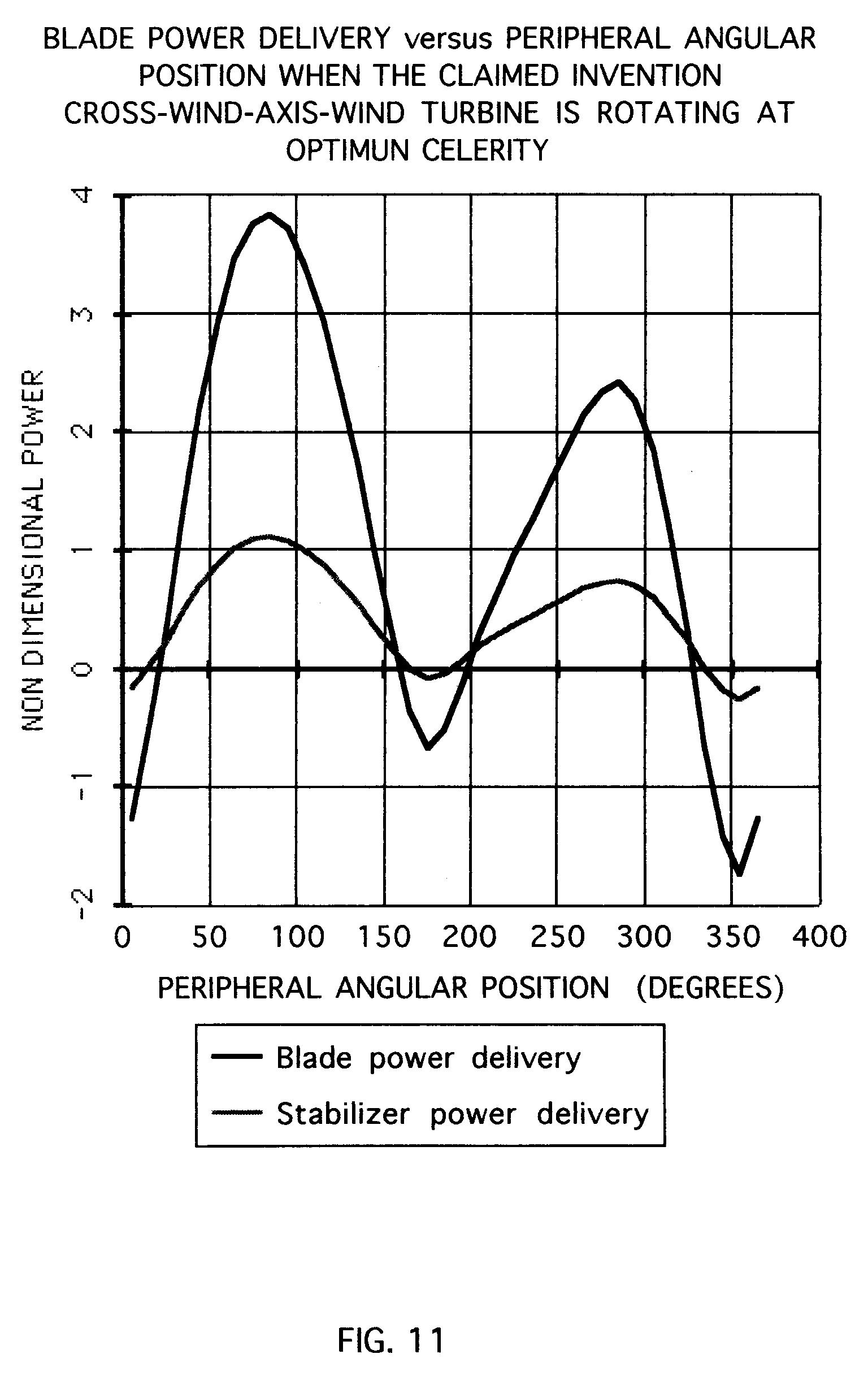 Patent EP0679805A1 - Cross-wind-axis wind turbine - Google Patents